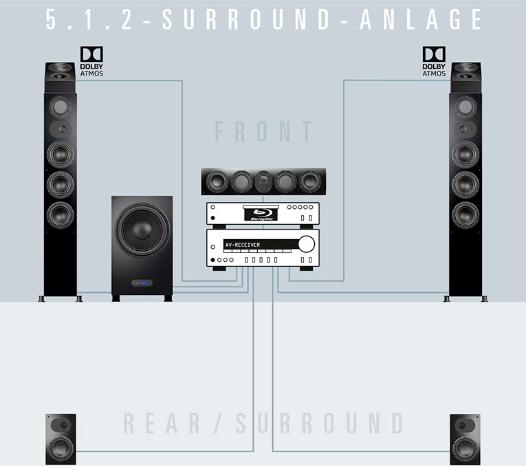 nuLine 5.1.2 Surround-Anlage