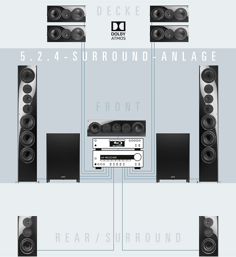 nuVero 5.1.4 Surround-Anlage